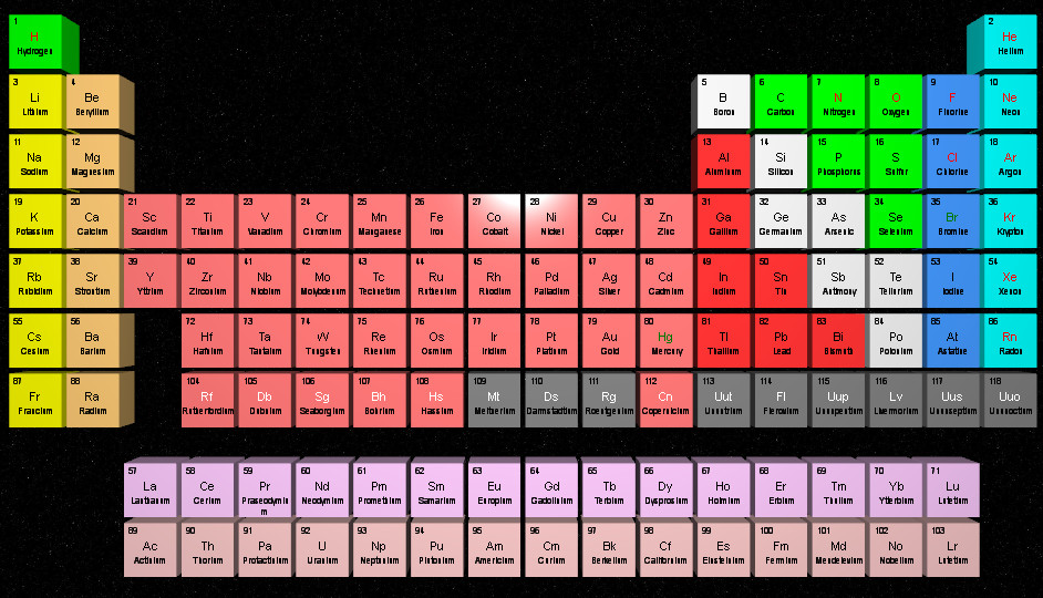 Science periodic table 3d impressions template urtaz Images
